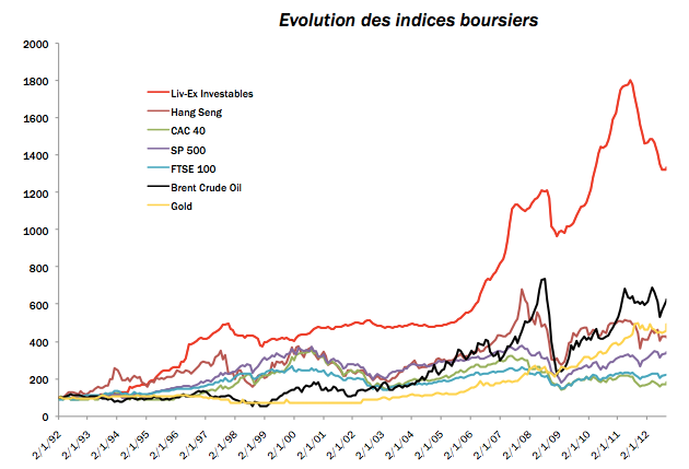 Investir dans le vin - Evolution des indices boursiers