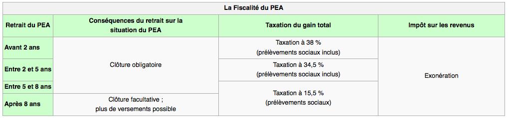 Fiscalite du portefeuille PEA