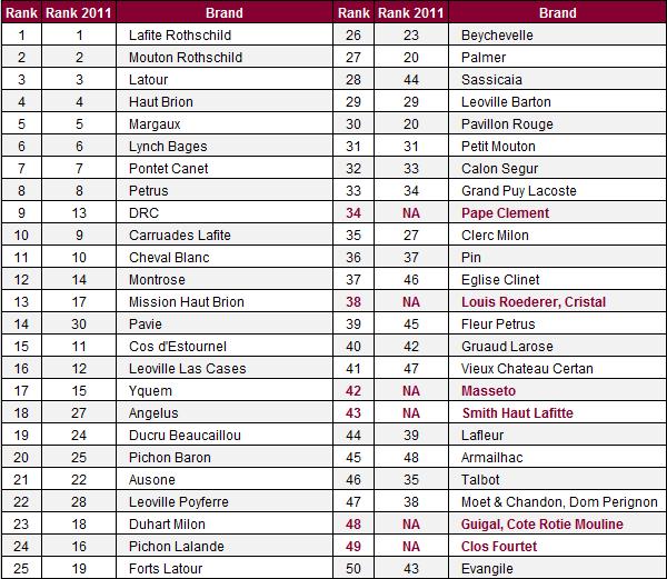 Classement de la cote de popularité des vins Liv-Ex 2014