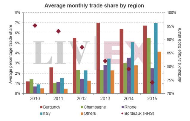 Répartition des échanges sur le Liv-ex par région viticole